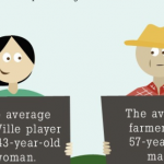 Farmville vs. Real Farmers